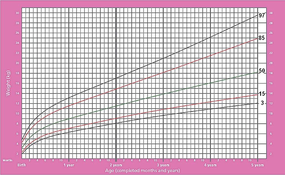 Графики распределения веса девочек до 5 лет
