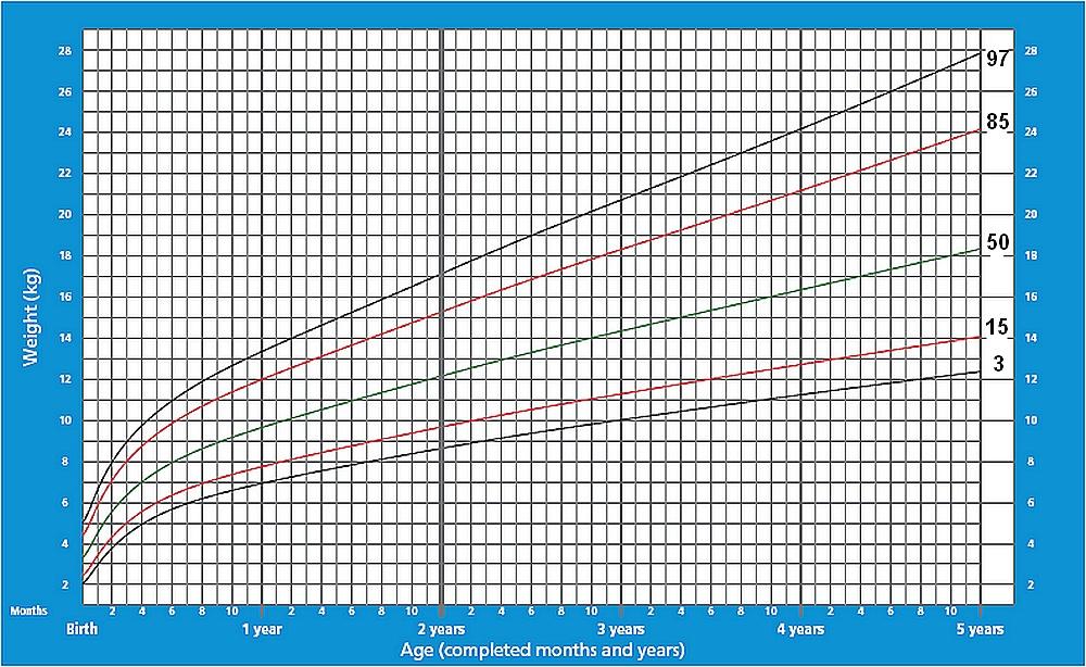 Графики распределения веса мальчиков до 5 лет