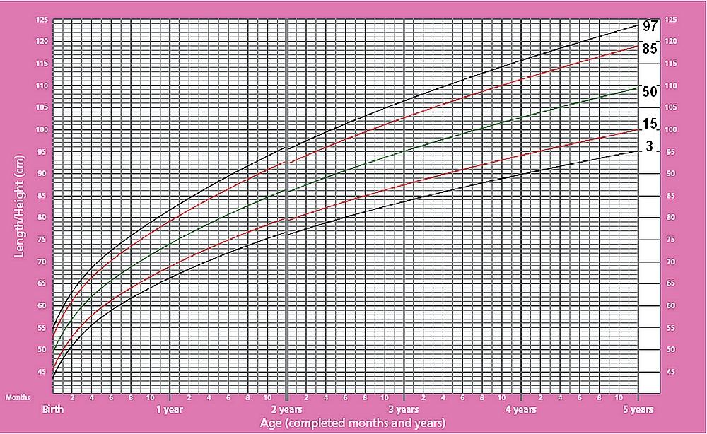 Графики распределения роста девочек до 5 лет