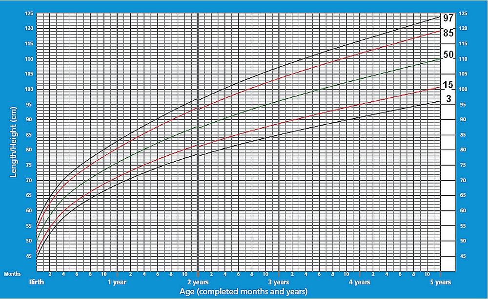 Графики распределения роста мальчиков до 5 лет